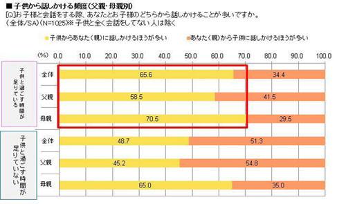 %e5%9b%b3%ef%bc%9a%e5%ad%90%e4%be%9b%e3%81%8b%e3%82%89%e8%a9%b1%e3%81%97%e3%81%8b%e3%81%91%e3%82%8b%e9%a0%bb%e5%ba%a6