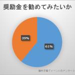東京都 育休推進企業に奨励金最大300万円を支給